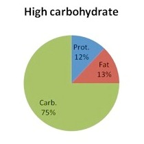 High Carbohydrate