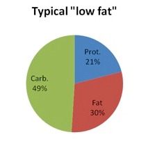 "Typical ""low fat"""