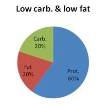 Low carb and low fat